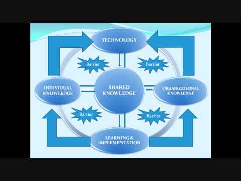 IMPLEMENTATION KNOWLEDGE MANAGEMENT SHARING IN ORGANIZATION.wmv