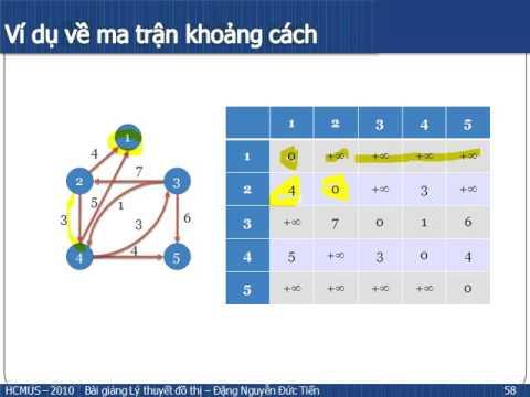 Lý thuyết đồ thị  Bài toán đường đi ngắn nhất