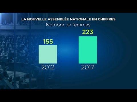 Η ακτινογραφία της νέας Γαλλικής Εθνοσυνέλευσης