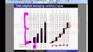 Lecture 51 - Dynamic Element Matching By Data Weighted Averaging