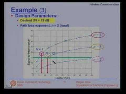 Lecture 6 - Interference and System capacity