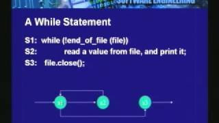 Lecture - 19 Software Testing - II