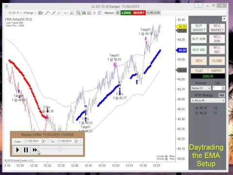 4 hour forex trading strategies ninjatrader