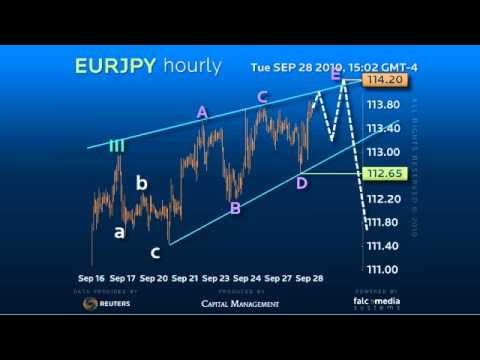 Hourly Forex Signals For Euro Yen, Sep 28th, 2010