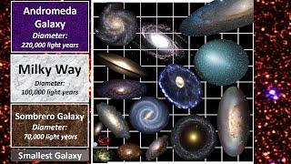 Galaxy Size Comparison