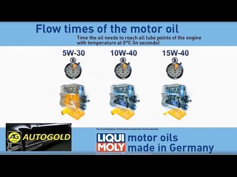 OLIO MOTORE: velocità di lubrificazione, confronto viscosità 5W30 10W40 15W40