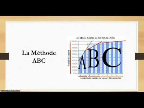 METHODE ABC