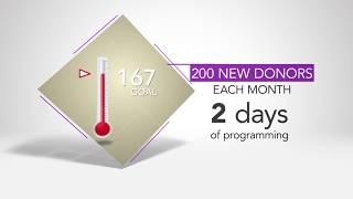 PBS Charlotte Membership Challenge