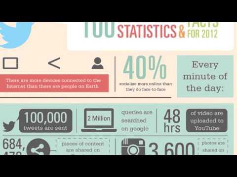 What is Social Media? Social Media Statistics Marketing Video