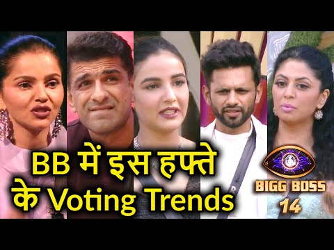 Bigg Boss 14: Popularity trend of last week have some shocking changes   Watch the video to know