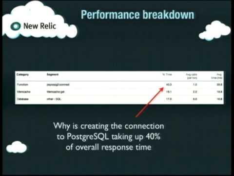 Image from Web Server Bottlenecks And Performance Tuning