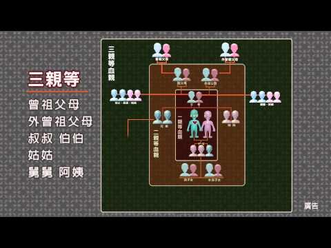 配偶或三親等內血親曾為死後器官捐贈者說明