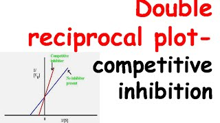 Double reciprocal plot for competetive inhibition