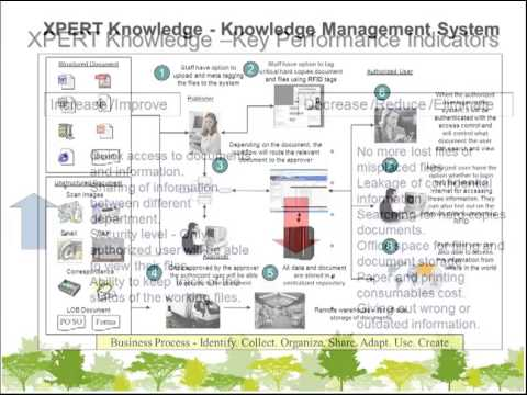 TOP Best Knowledge Management System KMS