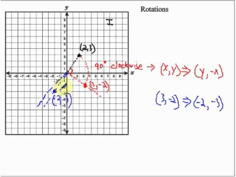 rotation - Rotations in the Coordinate Plane.
