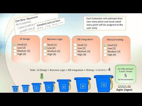 Story Point Estimation using Complexity Bucket