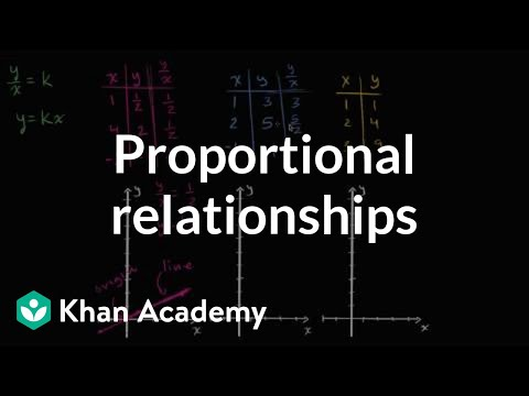 Proportional Relationships Graphs Video Khan Academy