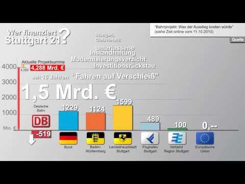 Wer finanziert Stuttgart21?  # 08:  Fahren auf Verschleiss