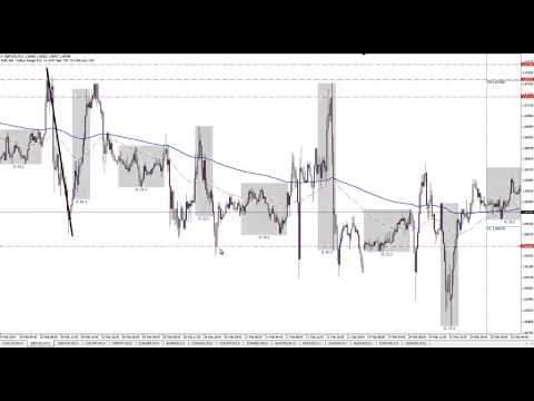How Banks Manipulate Retail Forex Traders – Day Trading Strategy