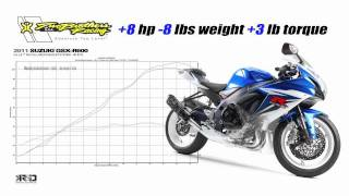 8. Two Brothers Racing 2011 Suzuki GSXR600/750 Full Race Exhaust System