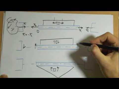 Cálculo Estructural - Criterio de signos que vamos a utilizar en el cálculo de estructuras articuladas por el método de los nudos. Suscríbanse! http://www.ingmechs.com.