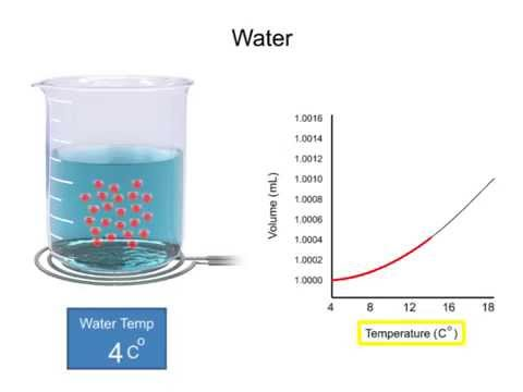 Water: Mobility of Molecules and Temperature