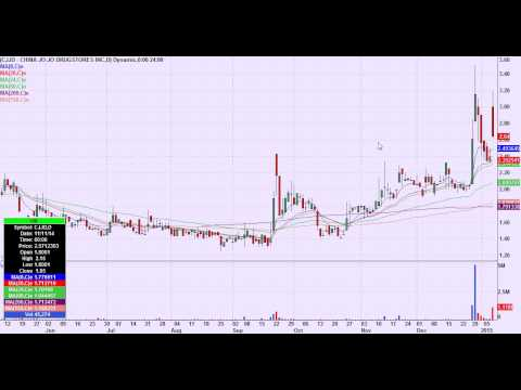 Day Trading Chart Setups for January 9th