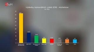 Komunální volby 2018 v Mohelnici