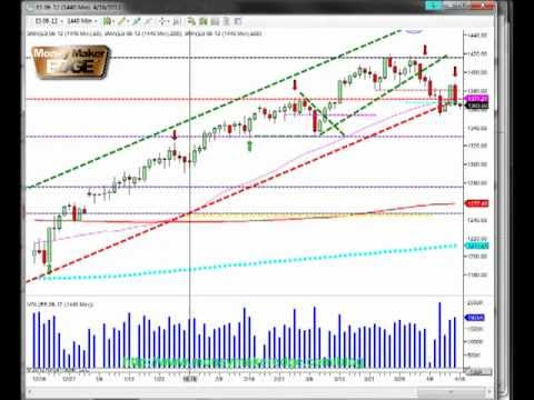 Day Trading Course Bears Coming Support breaking S&P500 day traders