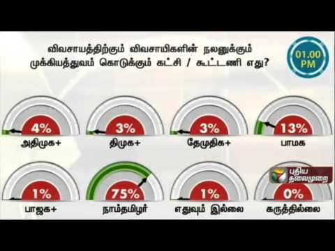 Therthal-Meter-Which-party-alliance-gives-importance-to-agriculture-and-farmers-welfare