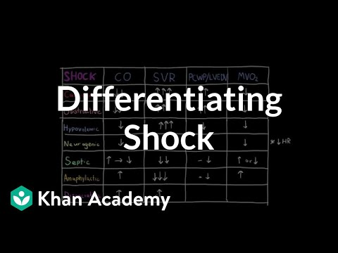 Differentiating Shock Video Shock Khan Academy