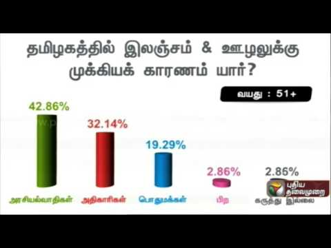 Opinion-poll-Who-is-responsible-for-corruption-in-Tamil-Nadu