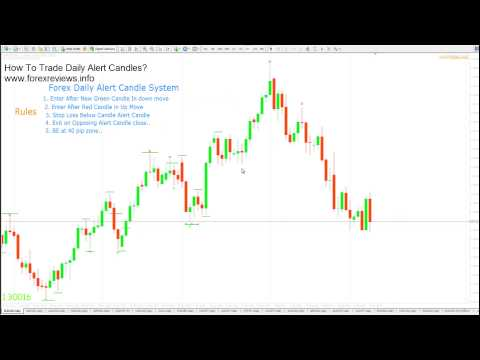 How to Trade Daily Alert Candles in Forex?