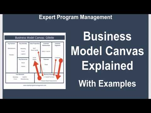 Business Model Canvas Explained with Examples