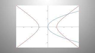Hiperbola in parabola
