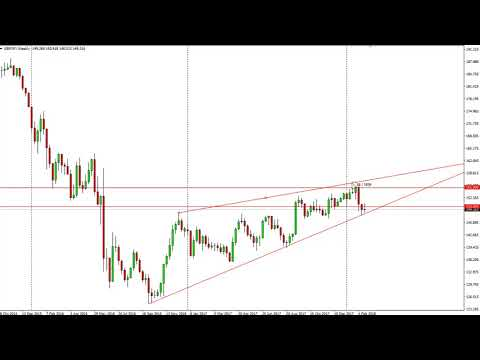 GBP/JPY Technical Analysis