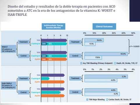 Terapia antitrombótica en pacientes con FA post ATC. Dra. Lucía Helguera. Residencia de Cardiología. Hospital C. Argerich. Buenos Aires