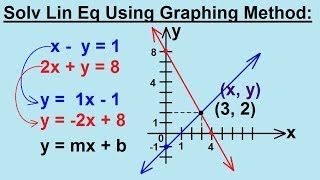 Algebra - Solving Linear Equations by using the Graphing Metho...