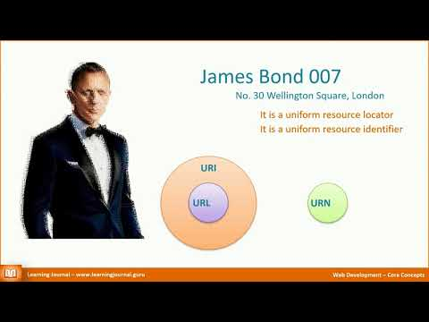 Web Development - What is Website Address