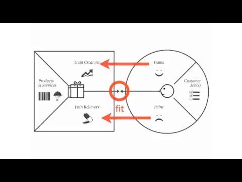 Value Proposition Canvas Explained by Alex Osterwalder