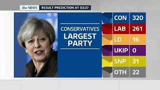 Download Video ITV News Election 2017 Live: The Results MP3 3GP MP4