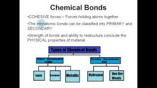 Structure Of Dental Materials - Bonding - Crystalline/Amorphous - Wettability - Adhesion - Allotropy