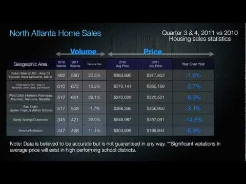Video #1 of 3: 2011 North Atlanta Real Estate Statistics - A Response to the Case Shiller Index