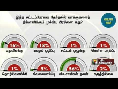 Therthal-Meter-Which-important-issue-is-likely-to-decide-the-votes-in-the-upcoming-elections