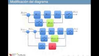 Umh1773 2012-13 Lec006 Sistemas Discretos Realimentados