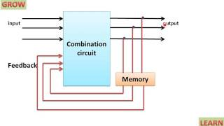 SEQUENTIAL CIRCUIT(हिन्दी )!LEARN AND GROW