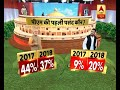 ABP News-CSDS Survey has found the popularity of PM Modi dipping in comparison to previous - Video