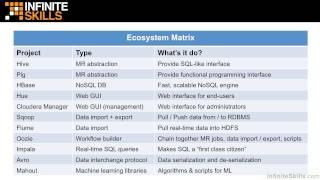 Apache Hadoop Tutorial | Hadoop Core Vs. Ecosystem