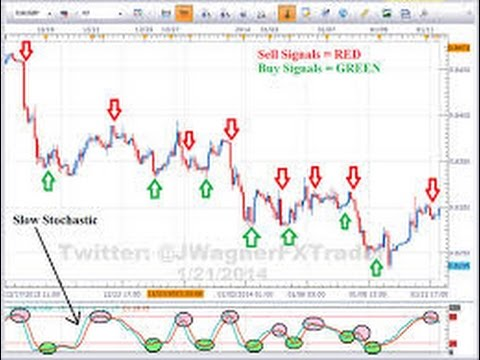 Learn How To Use The Stochastic Indicator For Trading Euro Yen And FX