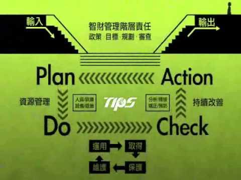 本片主要是以專利管理為例,說明導入TIPS流程的介紹及效益。規劃(plan)流程是研擬專利申請流程。執行(do)流程是重視專利檢索、迴避設計等。檢查(check)流程是檢視專利申請流程需改善之處。行動改善(action)流程是具體落實修改專利申請流程。效益一是提高智財認知,強化資訊安全。效益二是提升研發效能,有效管理智財。效益三是降低營運風險,增加公司競爭力。縮圖